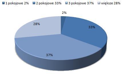 ceny wynajmu mieszkań Wilanów, Warszawa, dostępne mieszkania do wynajmu
