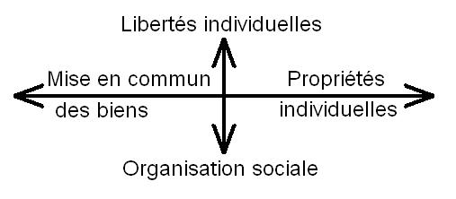 Axe horizontal : libertés économiques. Axe vertical : libertés sociales