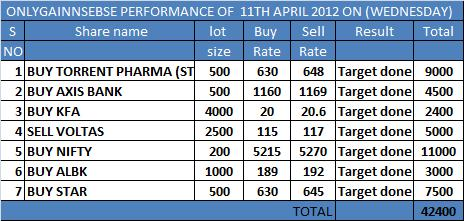 ONLYGAIN PERFORMANCE OF 11TH APRIL 2012 ON (WEDNESDAY)