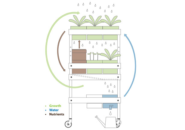 horta jardim associados:Como nos estamos a tornar cada vez mais conscientes dos nossas actuais