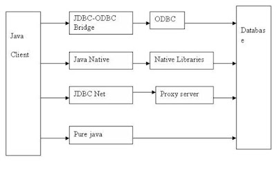 Difference between different JDBC drivers in Java