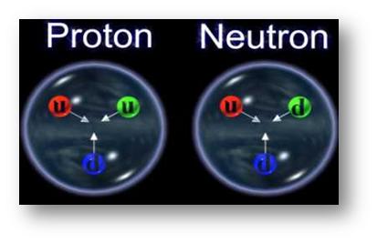 Formação do núcleo atômico.