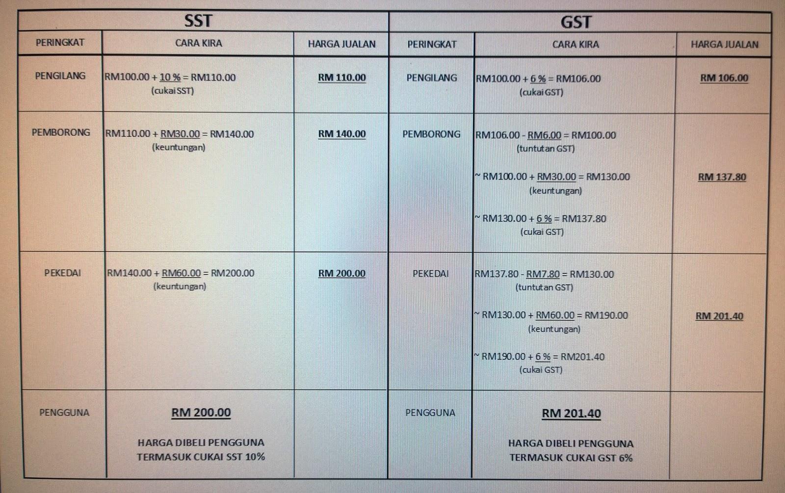 perbezaan cukai GST dan SST, bukti cukai GST naikkan harga barang di Malaysia, cara kira cukai GST