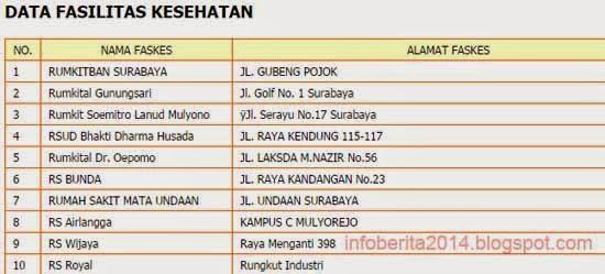 jenis faskes RS bpjs kesehatan di Surabaya