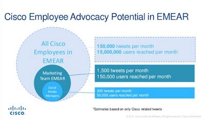 Statistics re Cisco employees' reach on social media