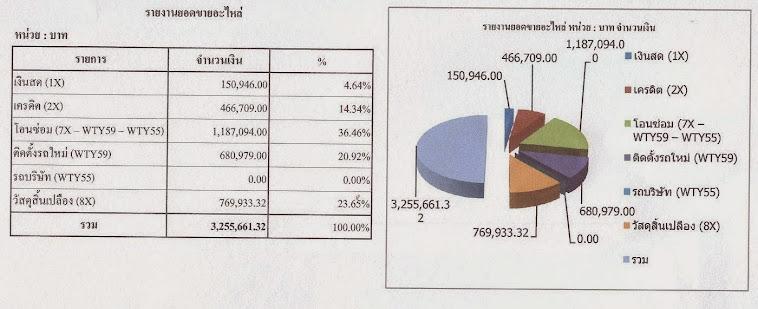 รูปแสดงข้อมูล