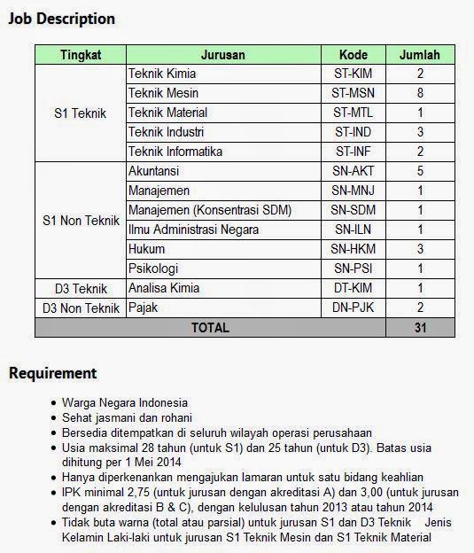 lowongan-kerja-surabaya-juni-2014