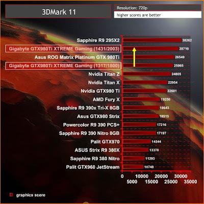 benchmark 980ti gigabyte