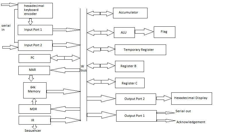 Education for all sap 2 architecture fig architecture of sap 2 microprocessorcomputer ccuart Image collections