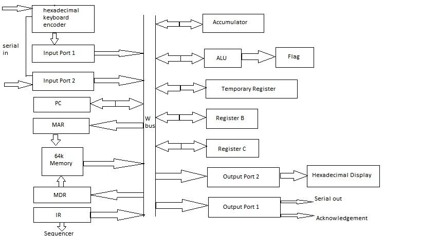 education for all sap 2 architecture rh deeprajbhujel blogspot com SAP ERP Diagram SAP Tables Diagram