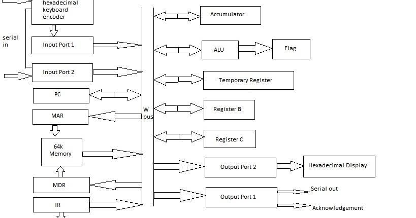 education for all sap 2 architecture rh deeprajbhujel blogspot com SAP ERP Architecture Diagram SAP Modules Diagram