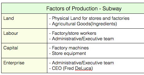 subway production factors and costs Subway tuesday, august 27, 2013 factors of production posted by.