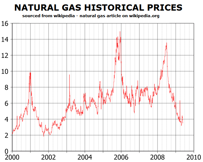 Natural gas historical prices natural gas futures trading options