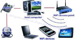 Berikut saya akan jelaskan bagaimana cara Sharing Koneksi Internet Modem antara Laptop