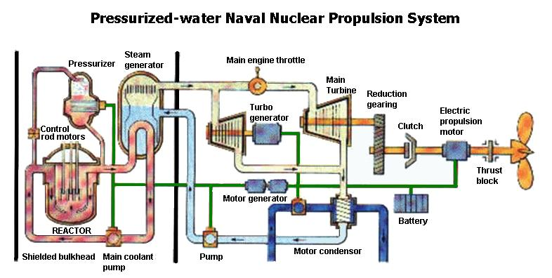 nuclear fission nuclear technology development timeline