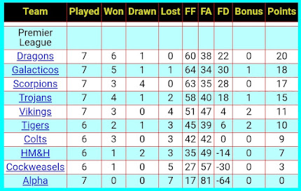 League Table 14th November
