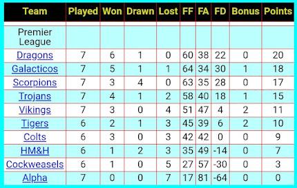 League Table 14th November