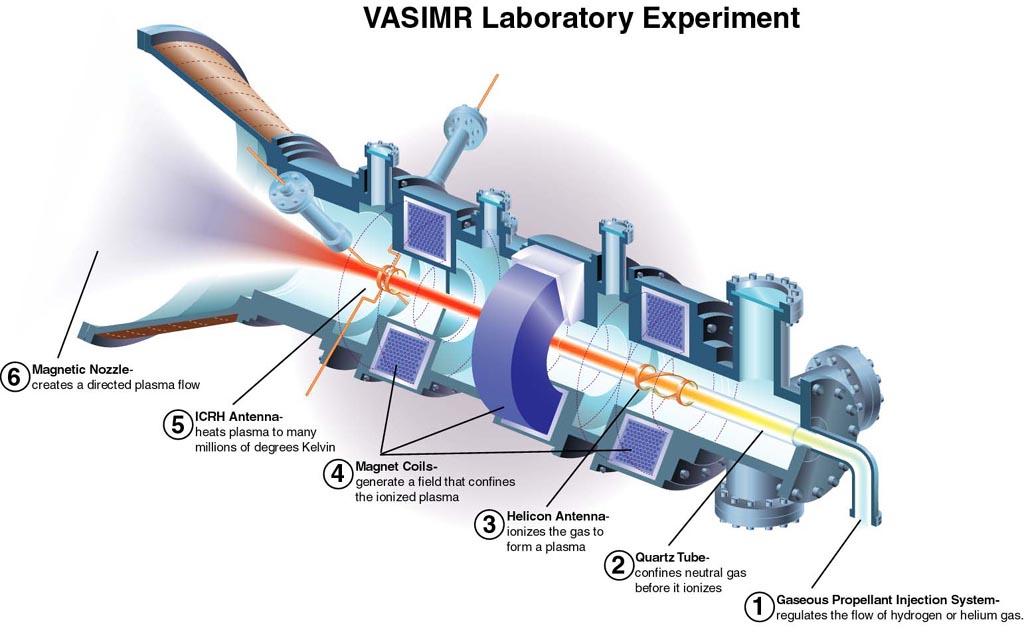 Mi Pequeña ALEJANDRIA: Propulsión espacial por plasma