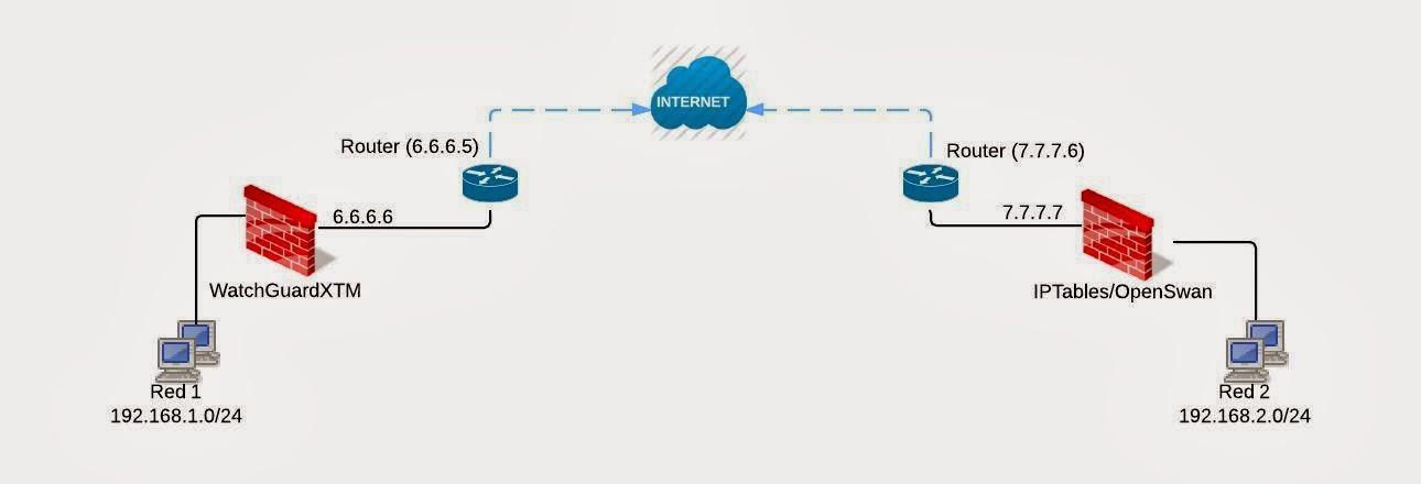 Dagrama Conexion VPN