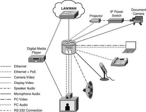 cisco telepresence  connecting a cts