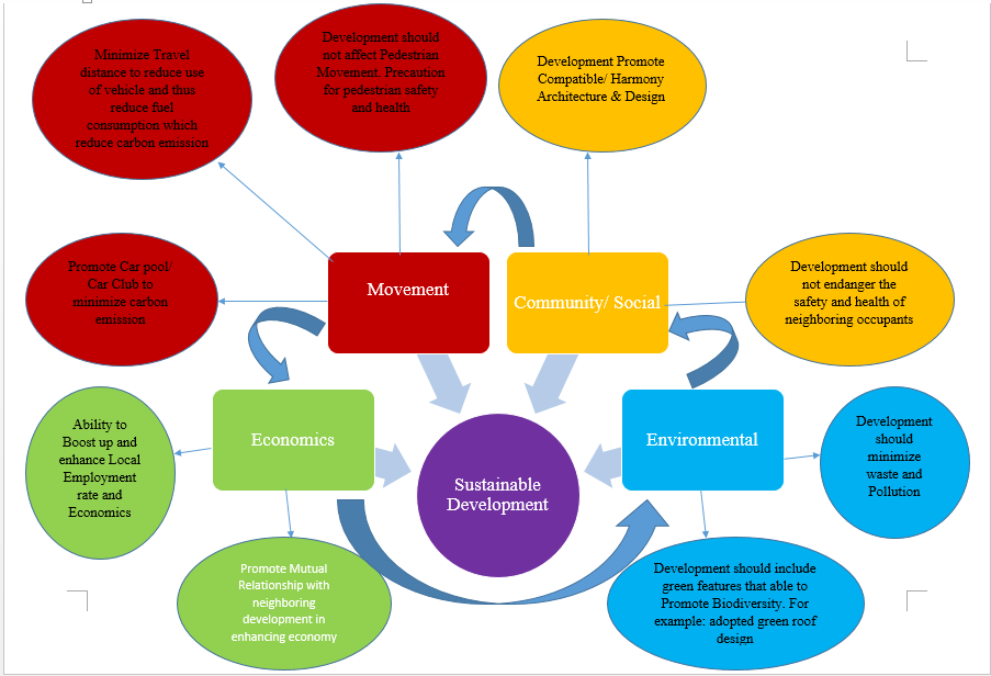 sustainable development integrated solution Sustainable development is the organizing principle for meeting human  development goals  integral elements for a sustainable development are  research and  route for a solution, based on the set of consequences that  would result from.
