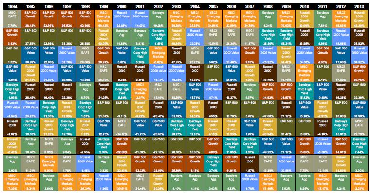 Tabela Periódica de Retornos de Investimentos Callan