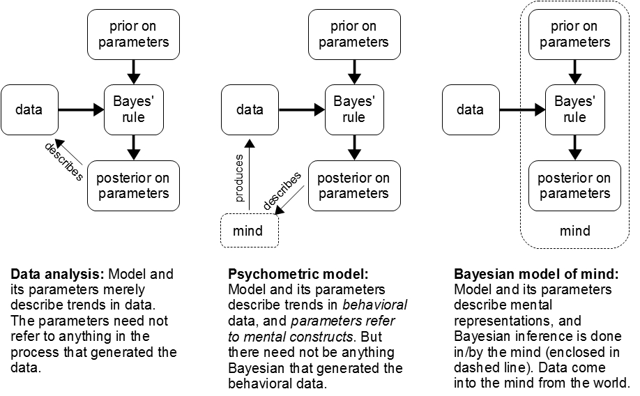 Doing Bayesian Data Analysis: Bayesian models of mind, psychometric ...