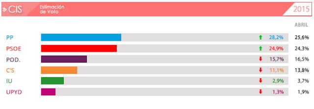 Podemos bajada espectacular intención voto julio 2015