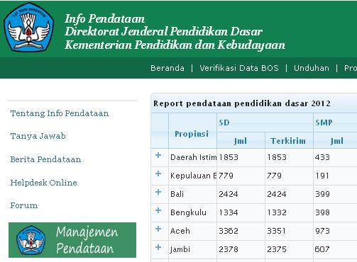 Reporting Progress Pendataan - Dapodik