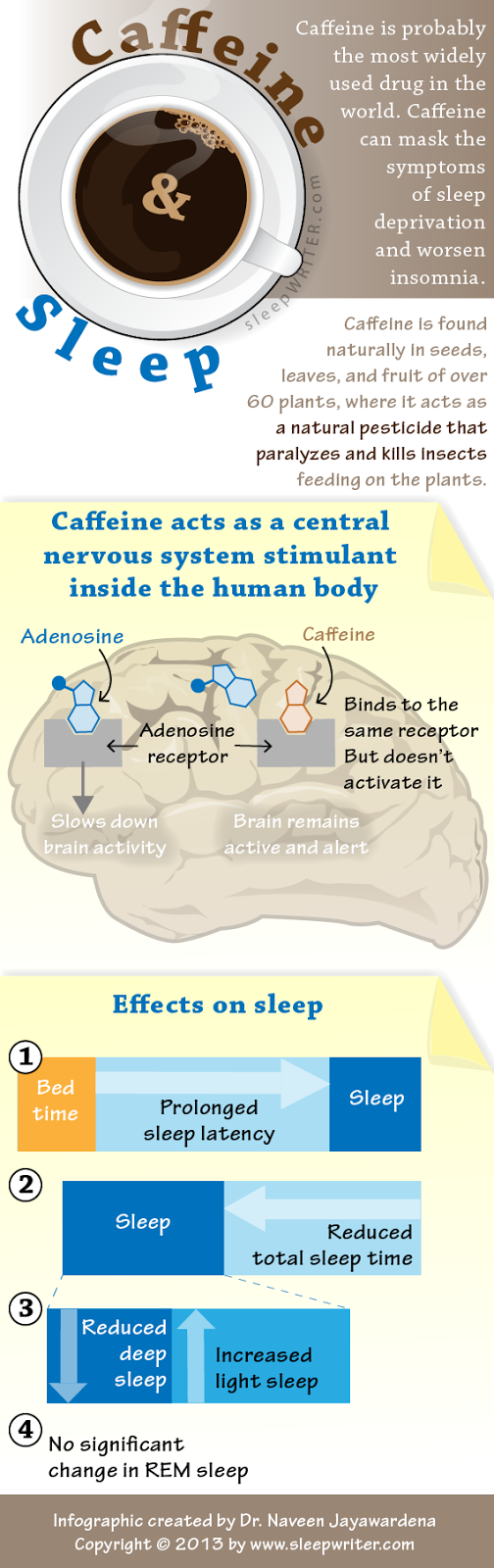 Infographic about the effects of caffeine on sleep