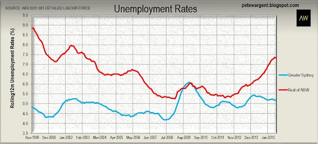 unemployment rates 1
