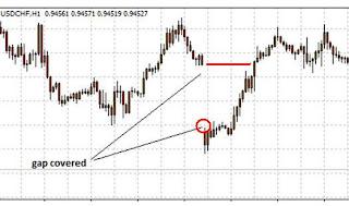 Terjadi gap turun, maka senin pagi lakukan Buy, nanti harga pasti akan naik menutup gap