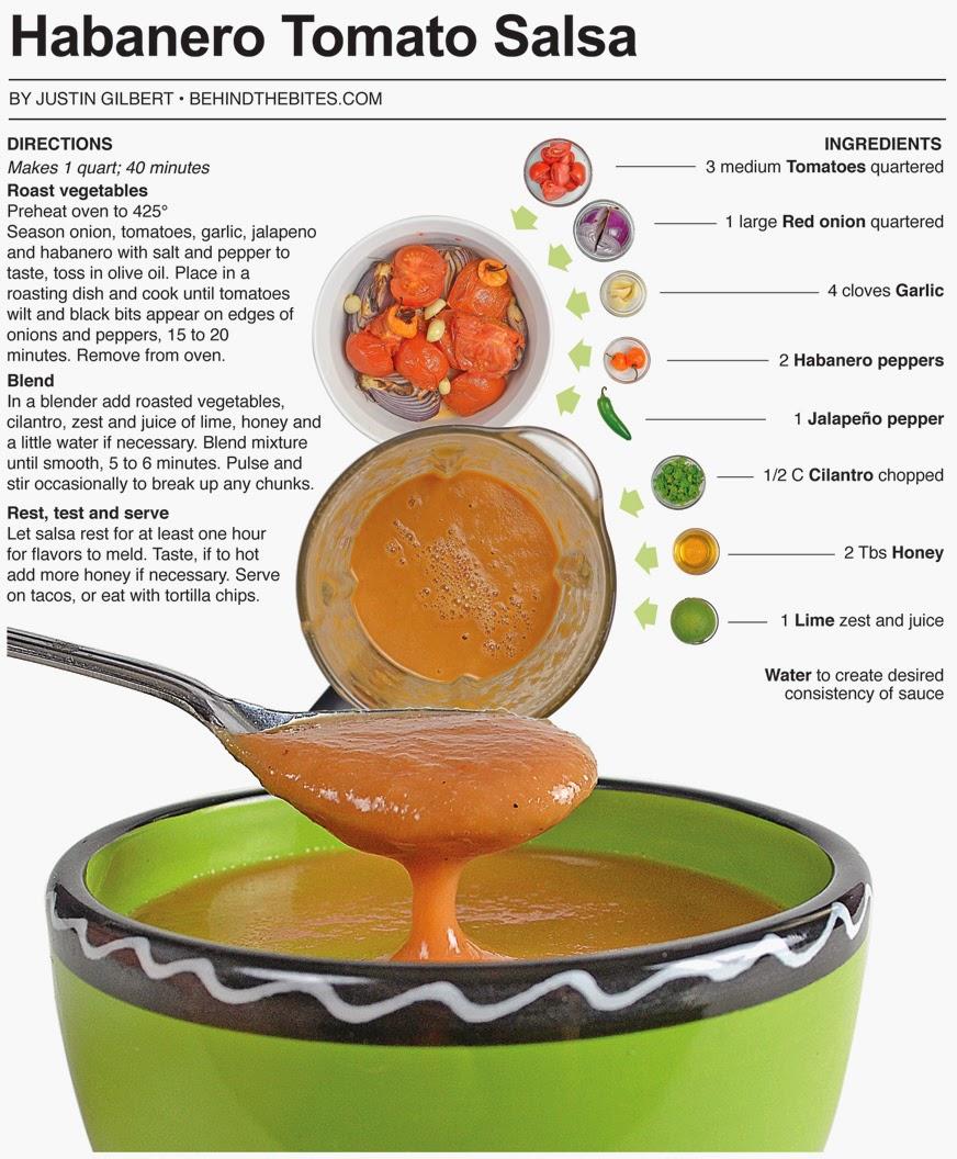 Habanero Salsa Recipe — Dishmaps