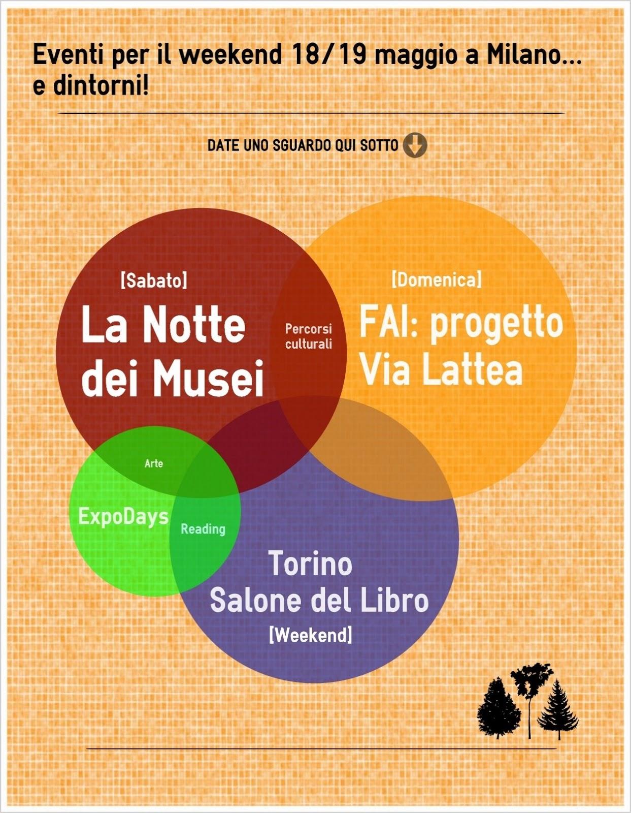 Weekend 18 e 19 maggio a Milano infografica Eventi