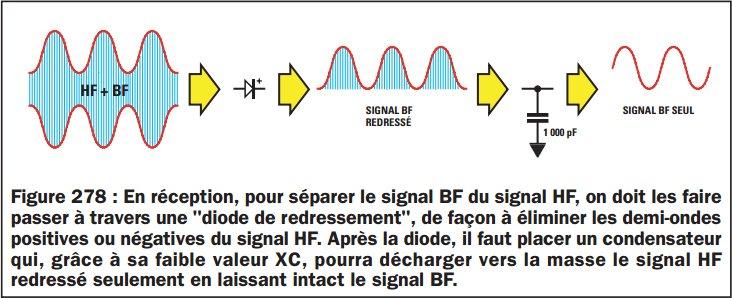 apprendre l 39 lectronique comment liminer le signal hf d 39 un signal redress. Black Bedroom Furniture Sets. Home Design Ideas