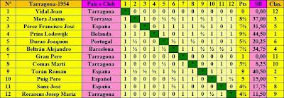 Clasificación final según sorteo del Torneo Internacional de Ajedrez Tarragona 1954