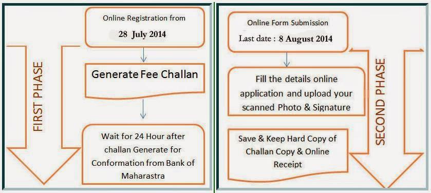 Schedule Details Maharashtra Agro-Industries Development Corporation Recruitment 2014