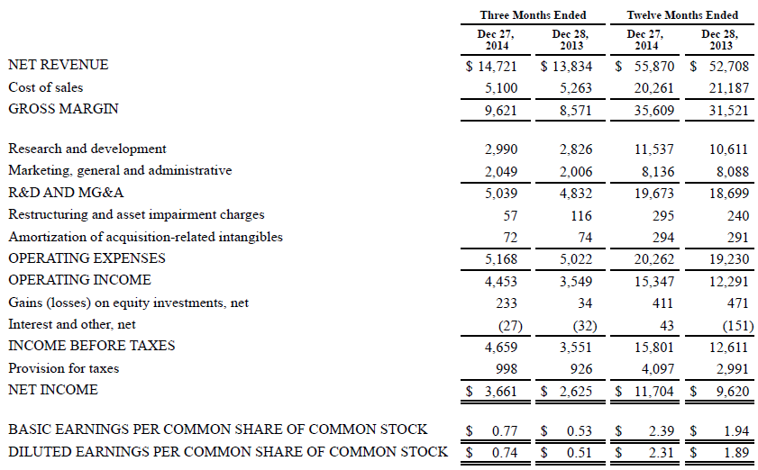 Income statement, Intel, annual, 2014