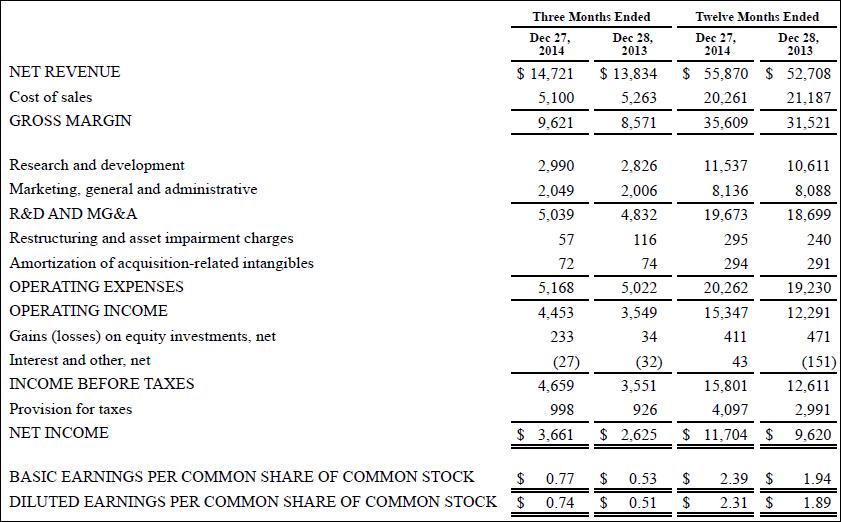 Income statement, Intel, annual, 2014