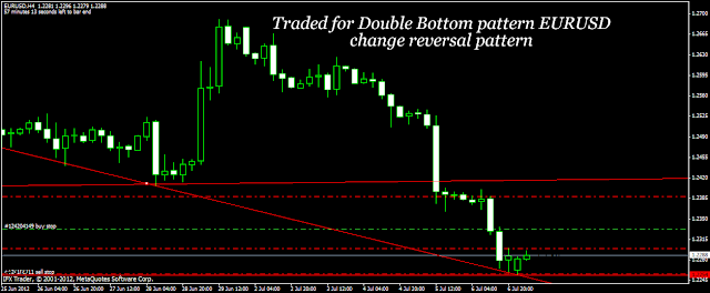 Forex Trading India chart pattern price action trading strategies