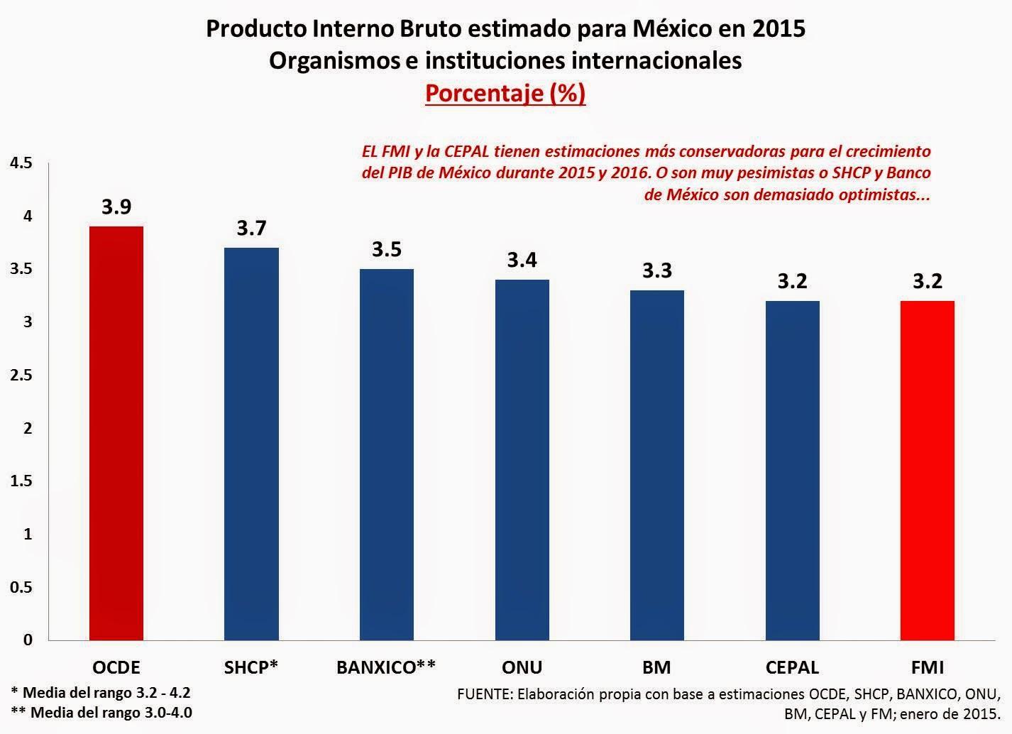Producto Interno Bruto 2014 Producto Interno Bruto