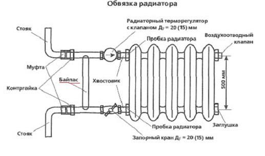 Схема установки терморегулятора с байпасом.