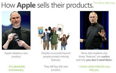 Apple's Generic Strategy & Intensive Growth Strategies