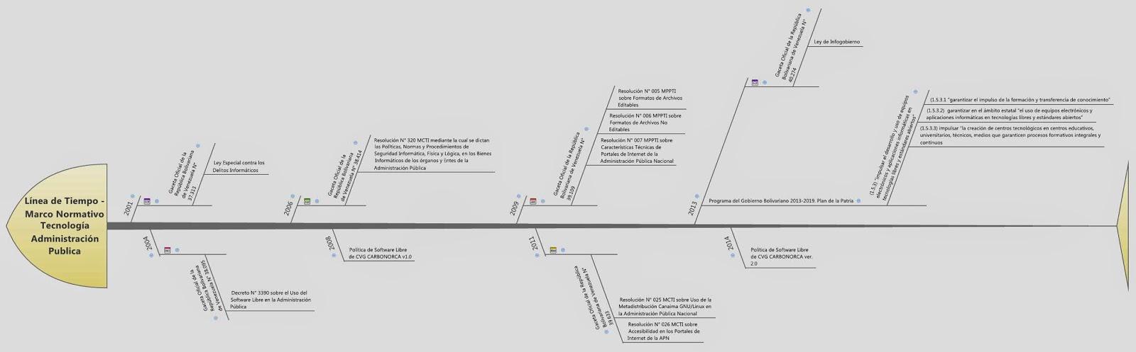 Gerencia de Proyectos, Tecnología y Mapas Mentales...: 2014
