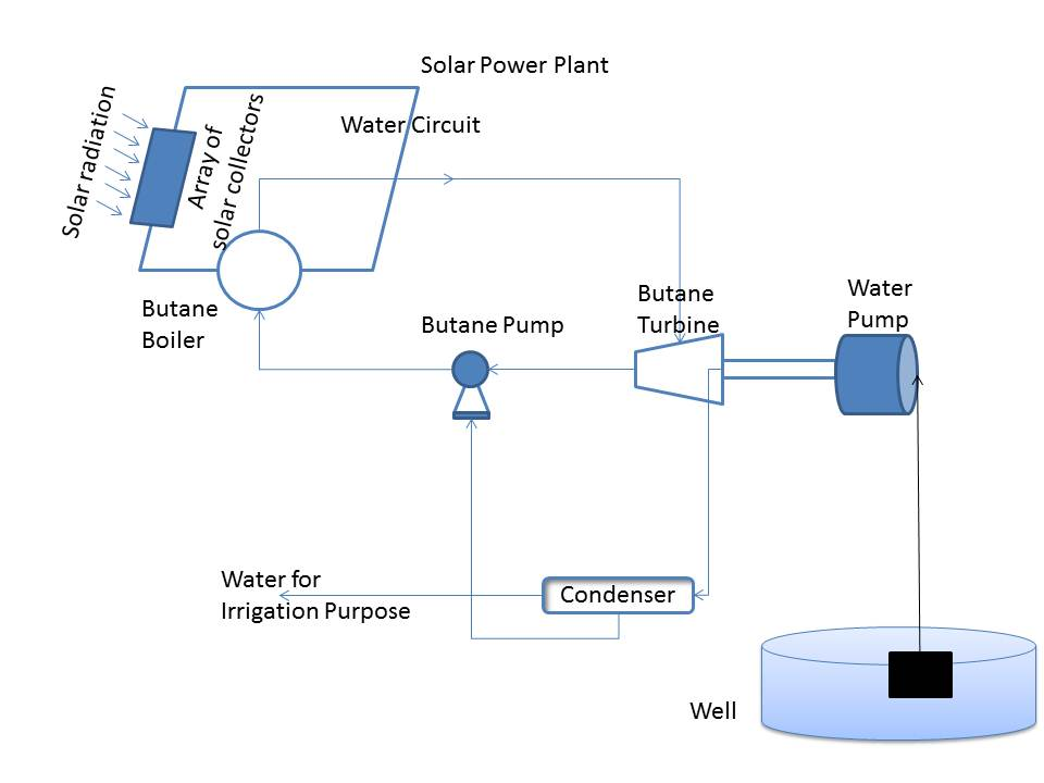 Solar Power Plant |Mechanical Engineering