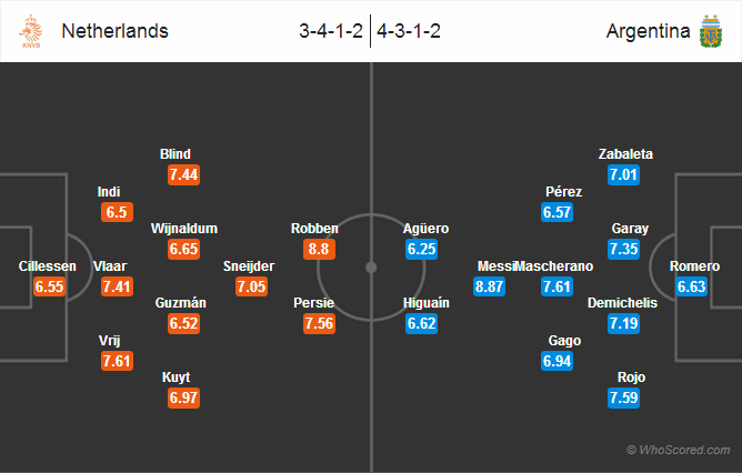 Possible Lineups: Netherlands vs Argentina