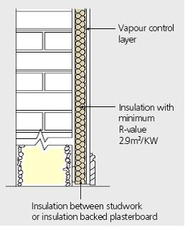 Internal Wall Insulation On Solid Walls