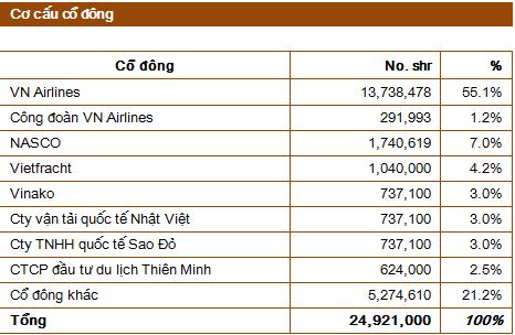 Kỳ II : NCT - Vị thế độc quyền dịch vụ mặt đất sân bay Nội Bài