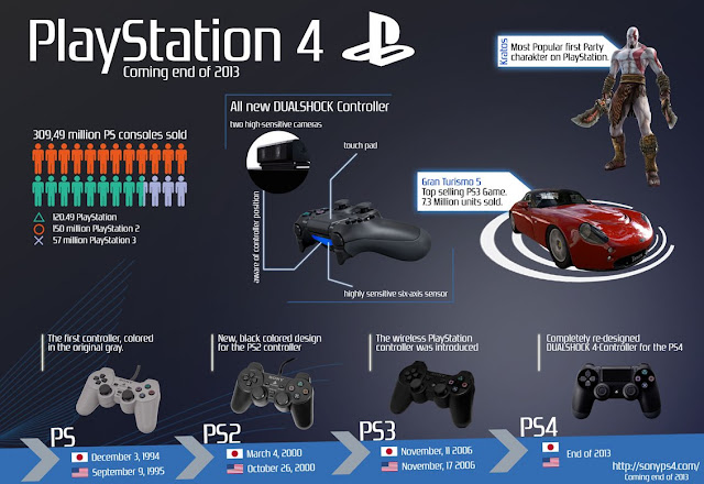 Evolution of Sony PlayStation