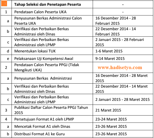 Bocoran Jadwal dan Tahapan PPGJ 2015, Jadwal dan Hasil PPGJ 2015